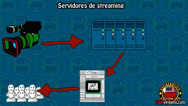 Granja servidores streaming Vs Cloud streaming.