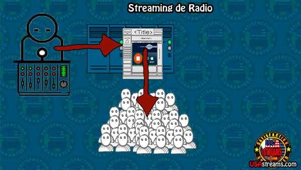 Como hacer radio por internet